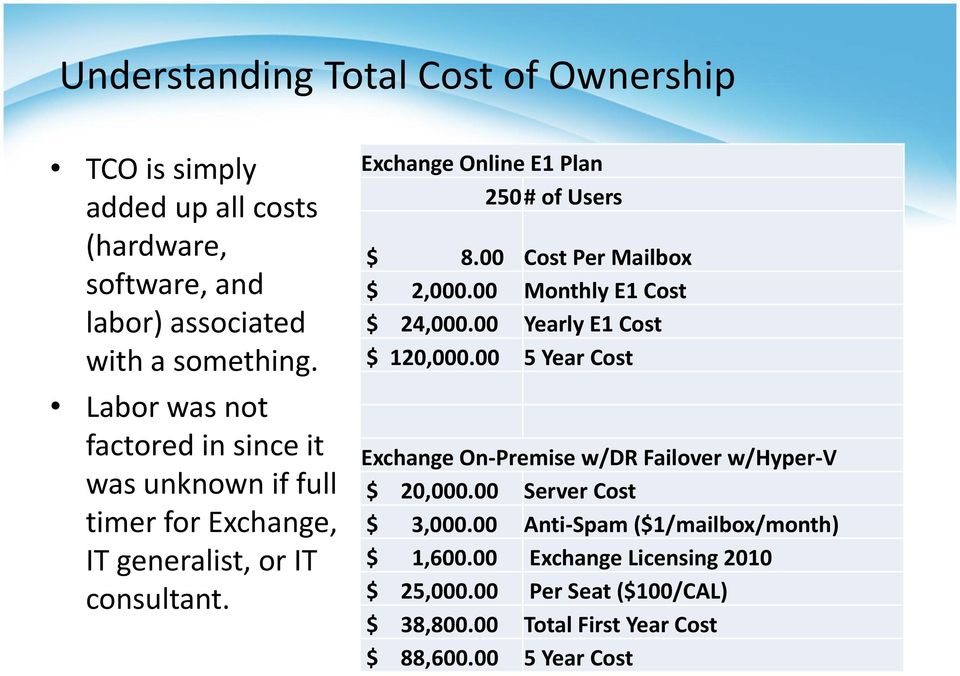 00 Cost Per Mailbox $ 2,000.00 Monthly E1 Cost $ 24,000.00 Yearly E1 Cost $ 120,000.00 5 Year Cost Exchange On-Premise w/dr Failover w/hyper-v $ 20,000.