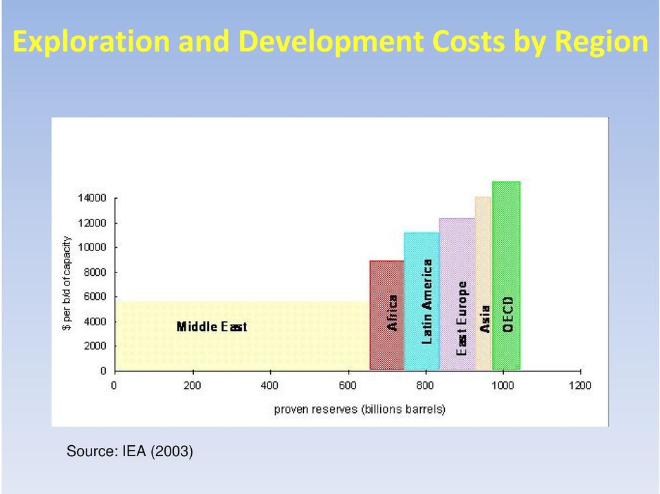 Costs by Region
