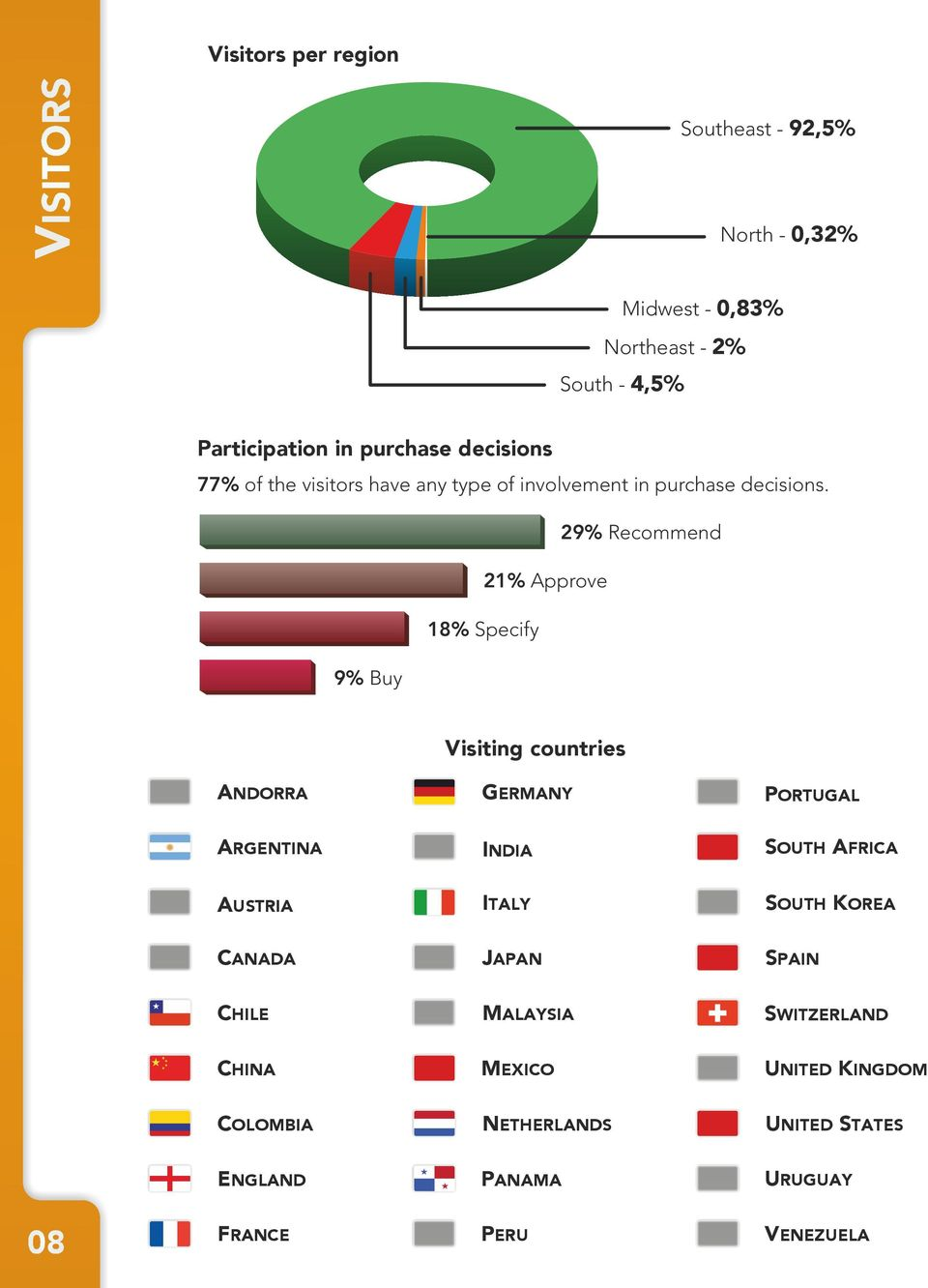 29% Recommend 21% Approve 18% Specify 9% Buy Visiting countries ANDORRA GERMANY PORTUGAL ARGENTINA INDIA SOUTH AFRICA AUSTRIA
