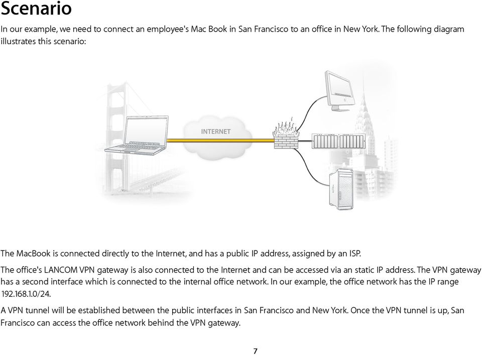 The office's LANCOM VPN gateway is also connected to the Internet and can be accessed via an static IP address.