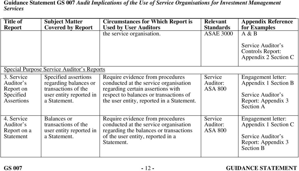 Service Specified assertions Require evidence from procedures Auditor s regarding balances or conducted at the service organisation Report on transactions of the regarding certain assertions with