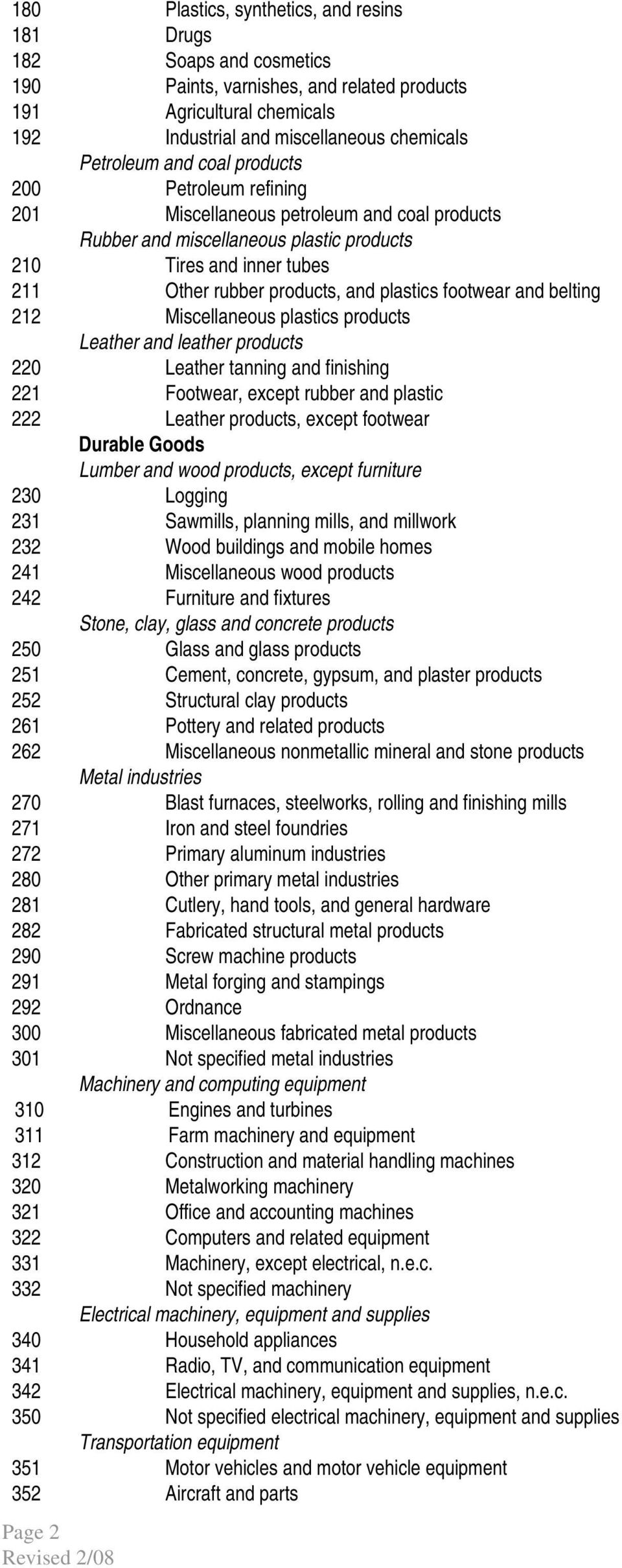and belting 212 Miscellaneous plastics products Leather and leather products 220 Leather tanning and finishing 221 Footwear, except rubber and plastic 222 Leather products, except footwear Durable