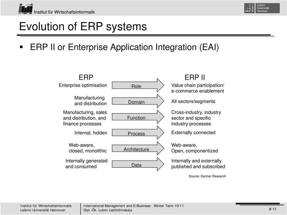 Process Architecture Data ERP II Value chain participation/ e-commerce enablement All sectors/segments Cross-industry, industry sector and specific