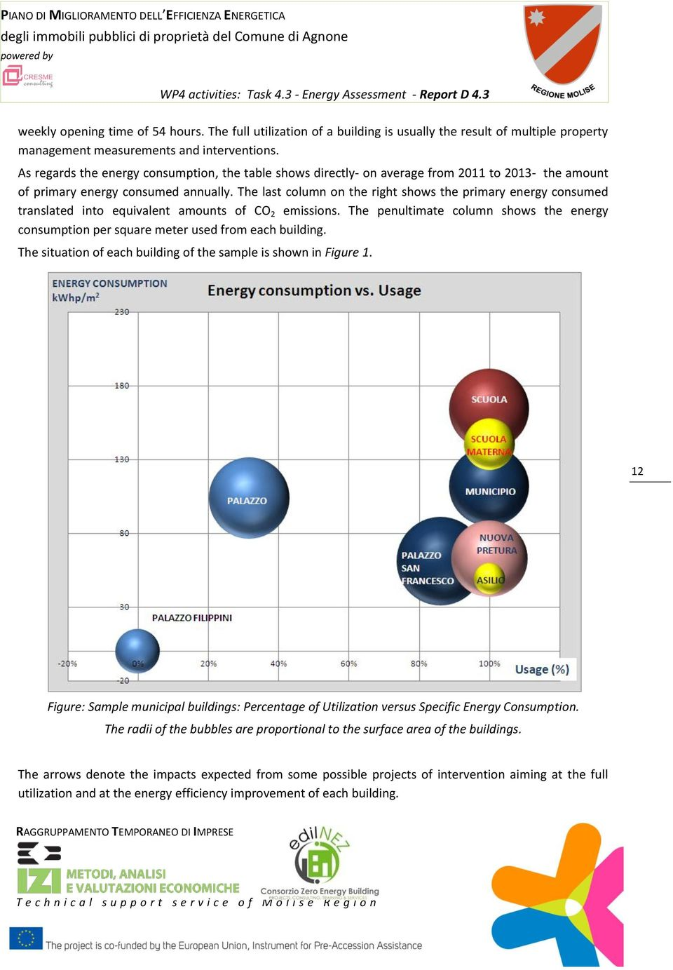 The last column on the right shows the primary energy consumed translated into equivalent amounts of CO 2 emissions.