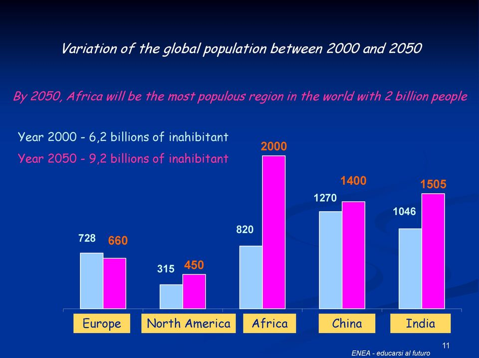 inahibitant Year 2050-9,2 billions of inahibitant 2000 728 660 820 1270 1400 1505
