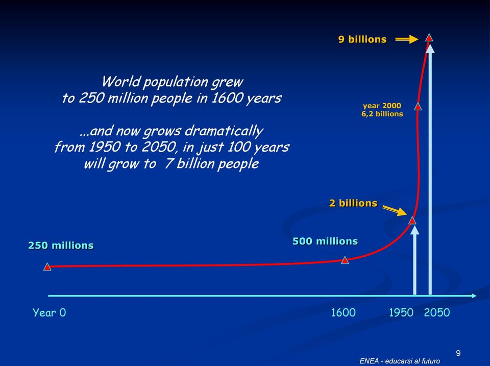 ..and now grows dramatically from 1950 to 2050, in just 100