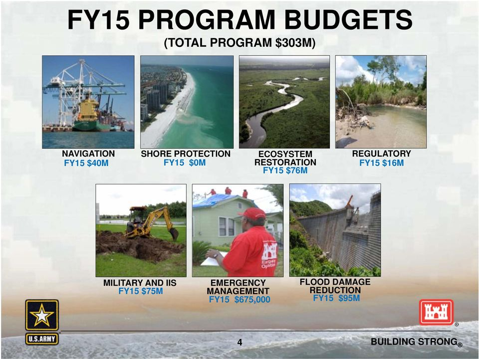 RESTORATION FY15 $16M FY15 $76M MILITARY AND IIS FY15 $75M