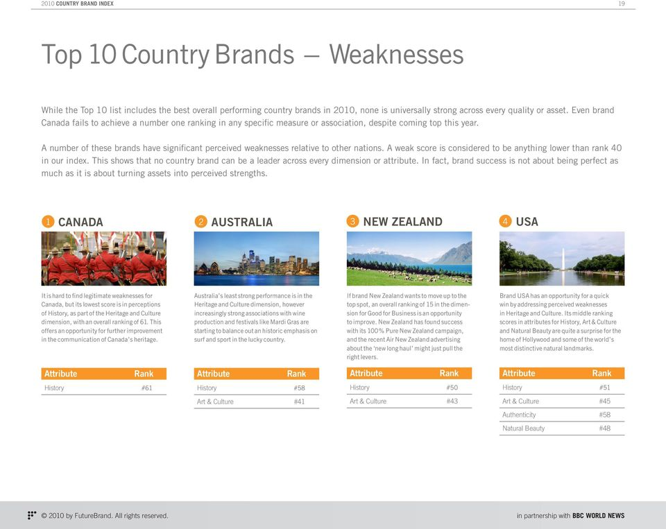 A number of these brands have significant perceived weaknesses relative to other nations. A weak score is considered to be anything lower than rank 40 in our index.