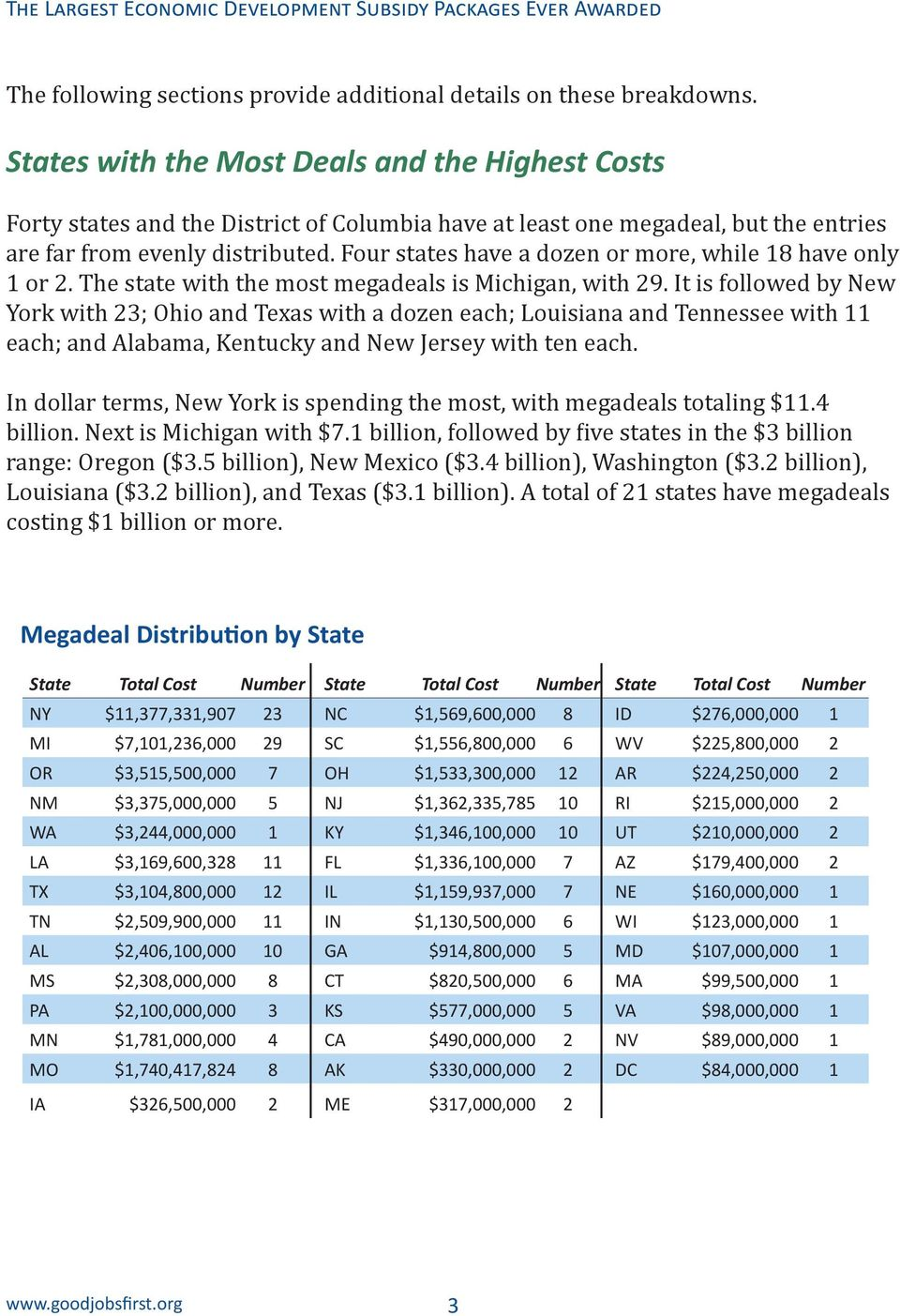 Four states have a dozen or more, while 18 have only 1 or 2. The state with the most megadeals is Michigan, with 29.