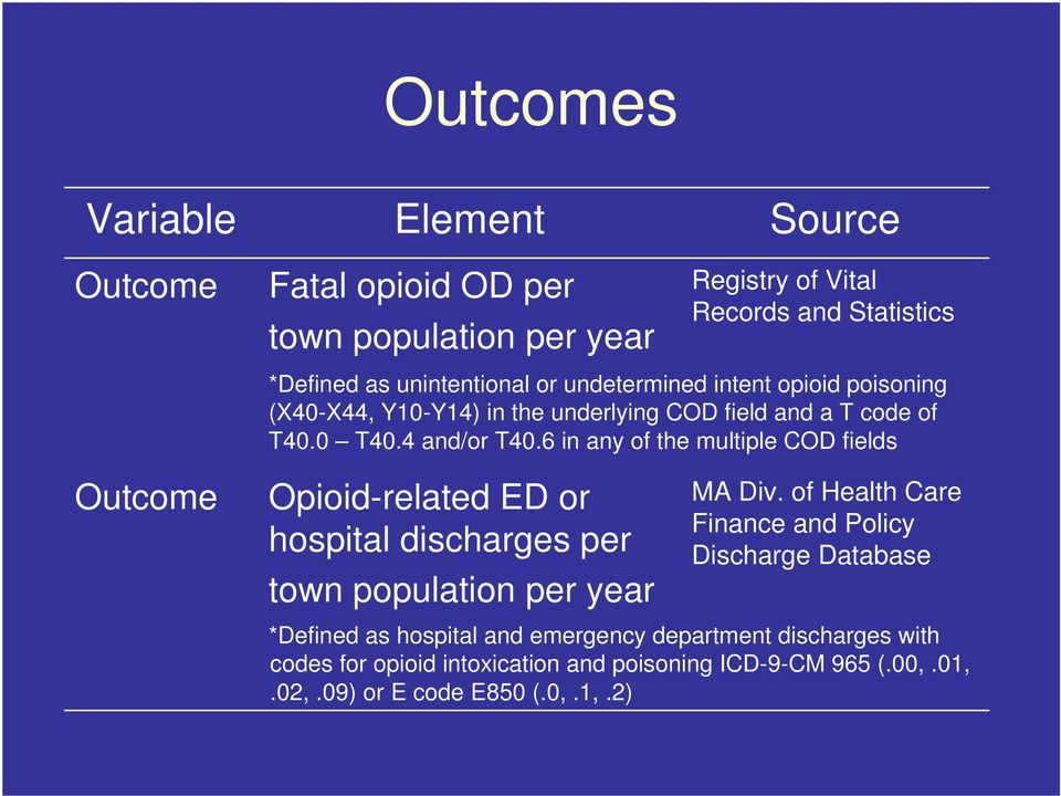 6 in any of the multiple COD fields Outcome Opioid-related ED or hospital discharges per town population per year MA Div.