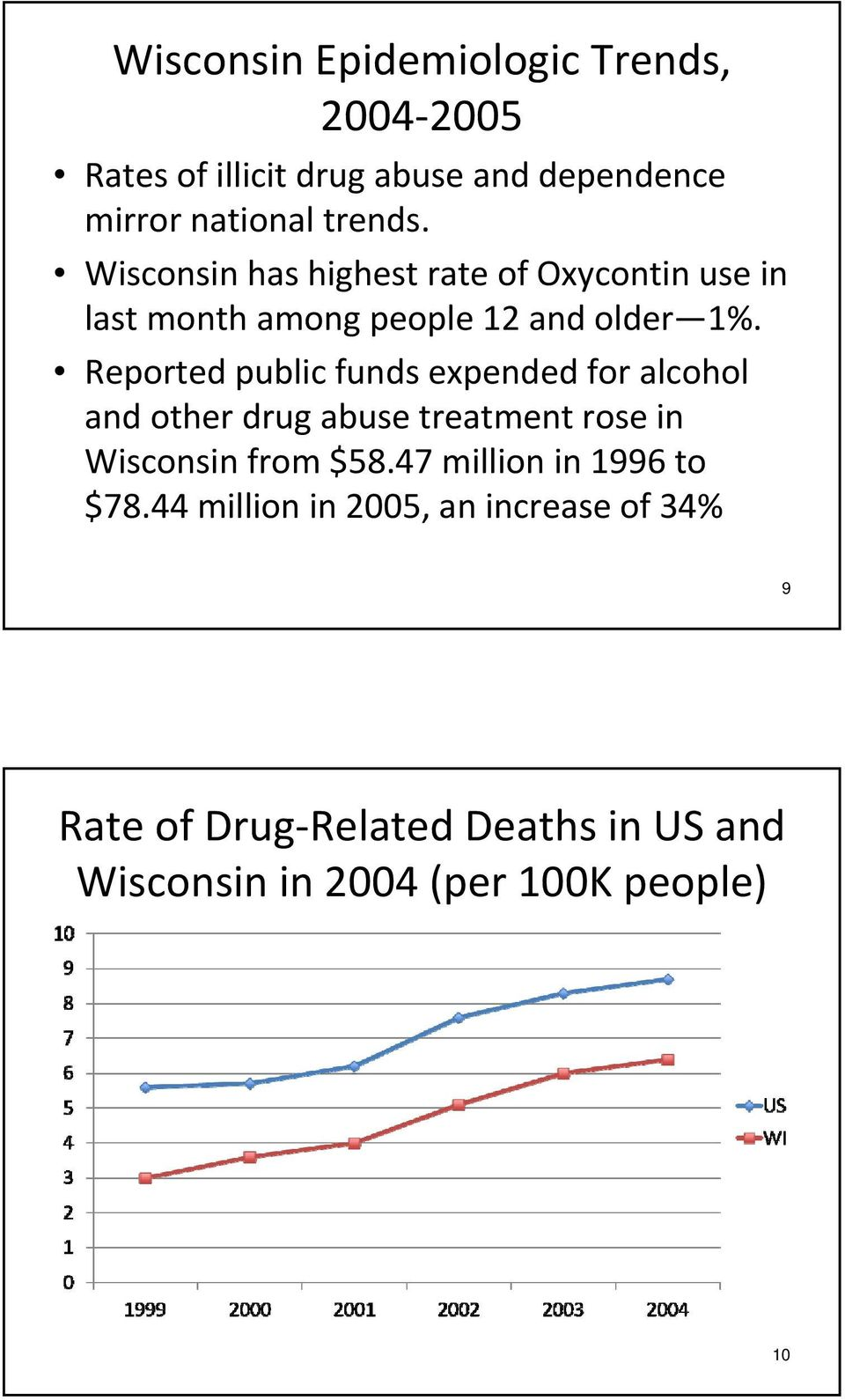Reported public funds expended for alcohol and other drug abuse treatment rose in Wisconsin from $58.