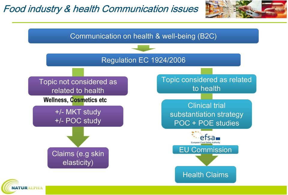 etc +/- MKT study +/- POC study Topic considered as related to health Clinical trial