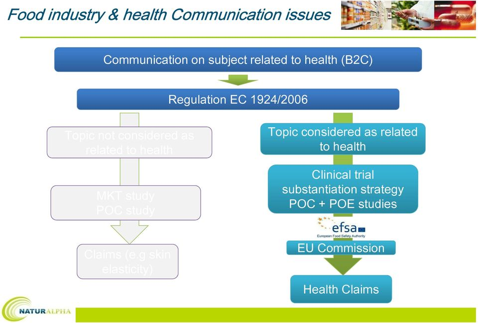 study POC study Topic considered as related to health Clinical trial