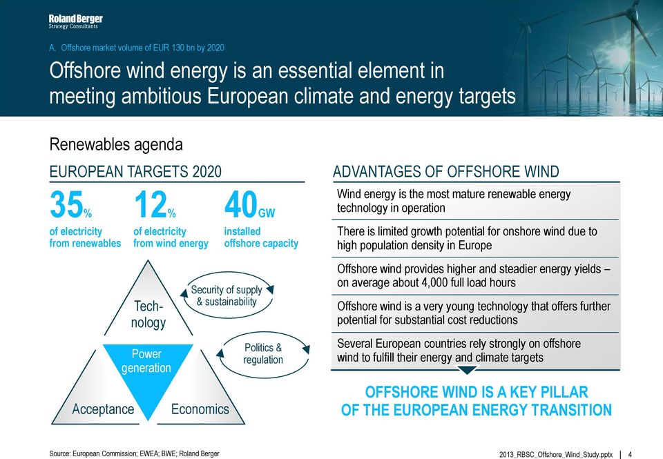 regulation ADVANTAGES OF OFFSHORE WIND Wind energy is the most mature renewable energy technology in operation There is limited growth potential for onshore wind due to high population density in