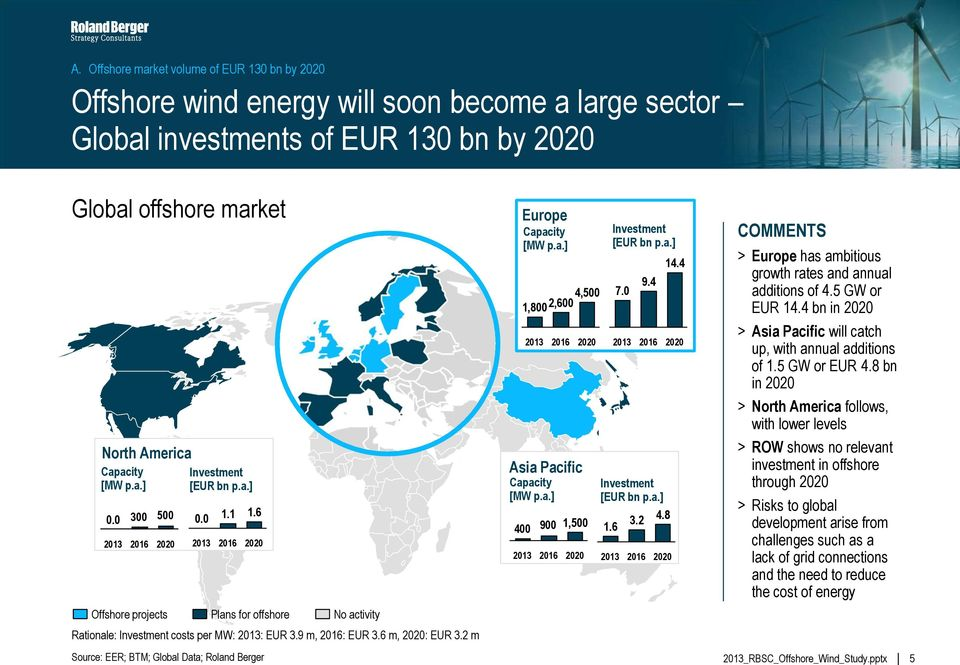 6 2020 Plans for offshore Source: EER; BTM; Global Data; Roland Berger No activity Rationale: Investment costs per MW: 2013: EUR 3.9 m, 2016: EUR 3.6 m, 2020: EUR 3.2 m Europe Capacity [MW p.a.] 4,500 1,8002,600 2013 2016 Asia Pacific Capacity [MW p.
