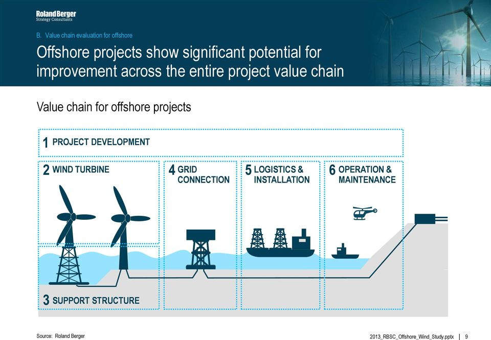 offshore projects 1 PROJECT DEVELOPMENT 2 WIND TURBINE 4 GRID 5 CONNECTION