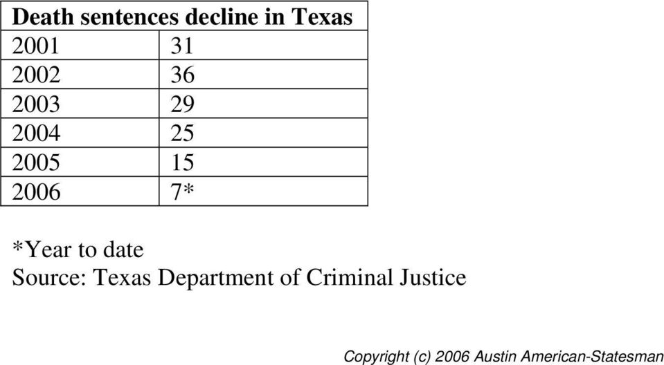 date Source: Texas Department of Criminal