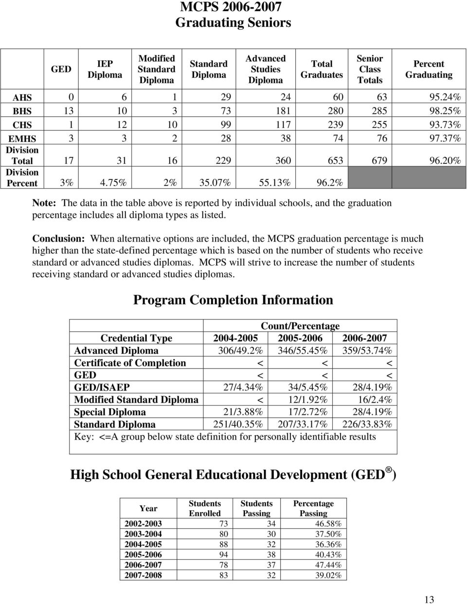 2% Note: The data in the table above is reported by individual schools, and the graduation percentage includes all diploma types as listed.