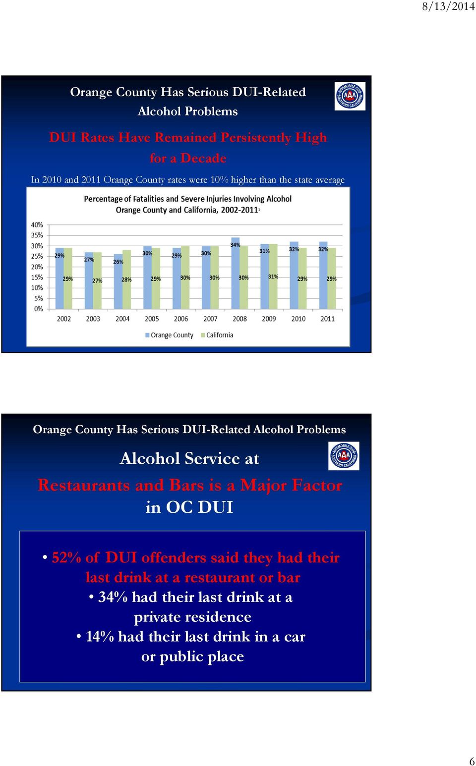 Problems Alcohol Service at Restaurants and Bars is a Major Factor in OC DUI 52% of DUI offenders said they had their