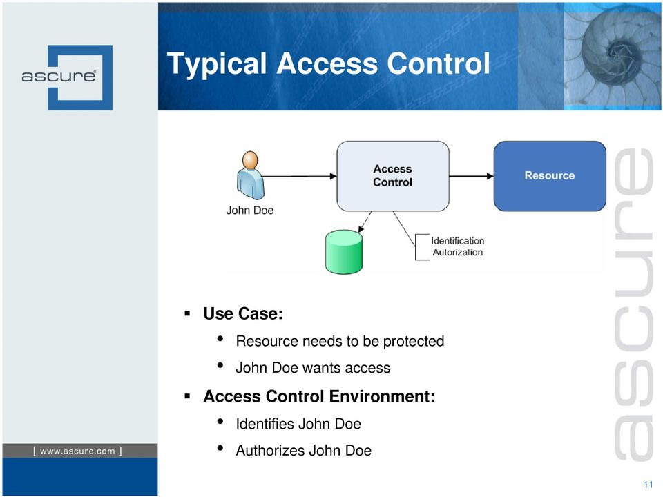 Doe wants access Access Control
