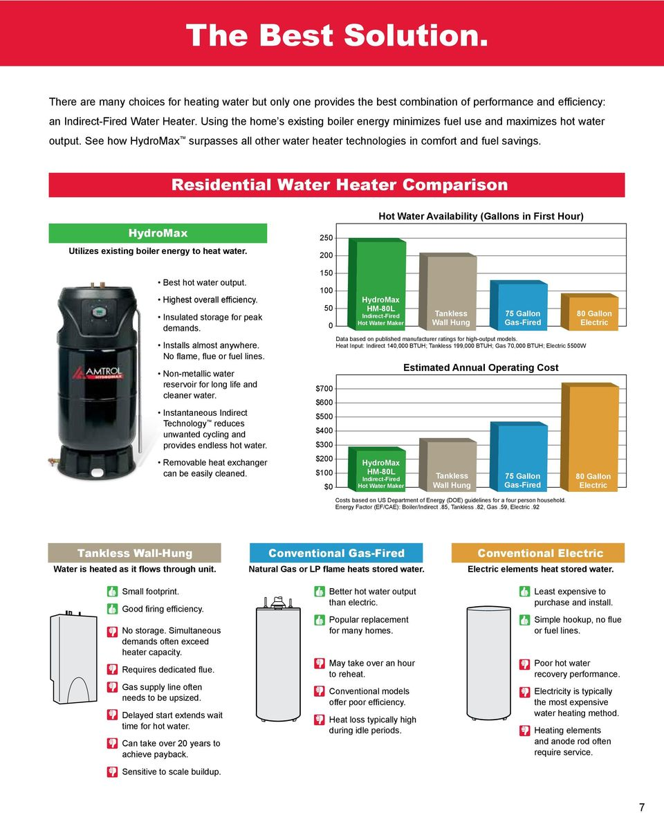 Residential Water Heater Comparison HydroMax Utilizes existing boiler energy to heat water. 250 200 Hot Water Availability (Gallons in First Hour) Best hot water output. Highest overall efficiency.