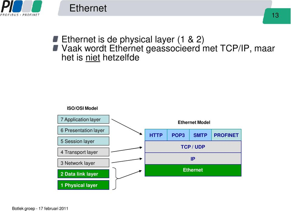 layer Ethernet Model 6 Presentation layer 5 Session layer 4 Transport layer 3
