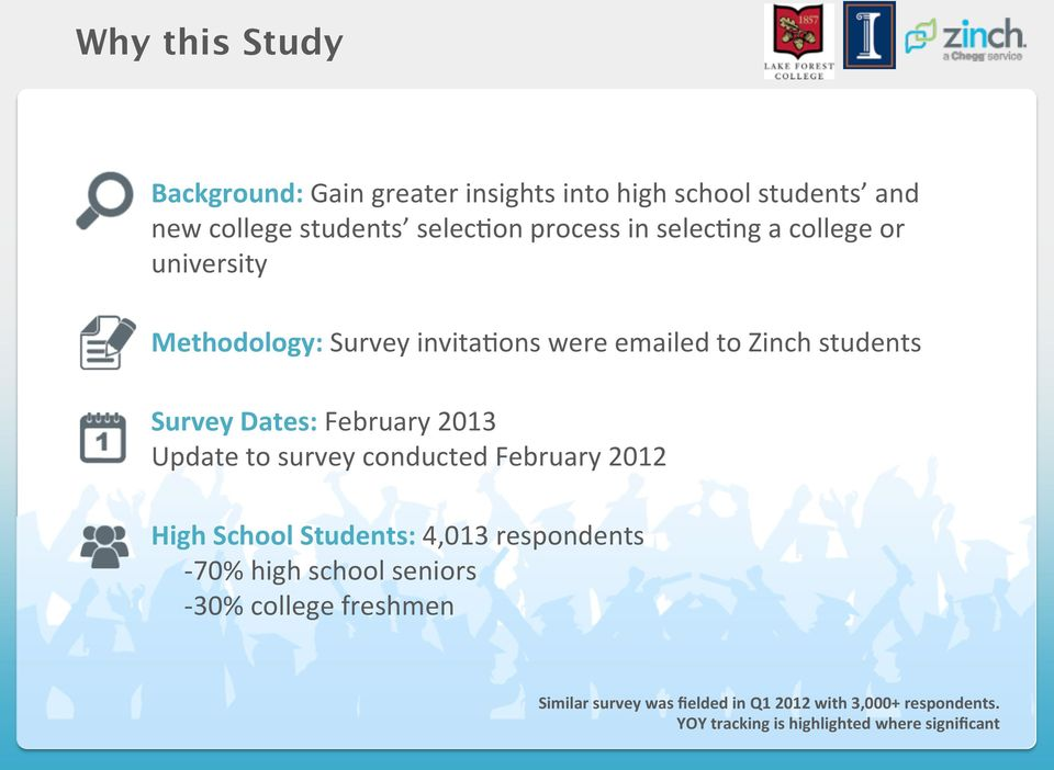 2013 Update to survey conducted February 2012 High School Students: 4,013 respondents - 70% high school seniors - 30%