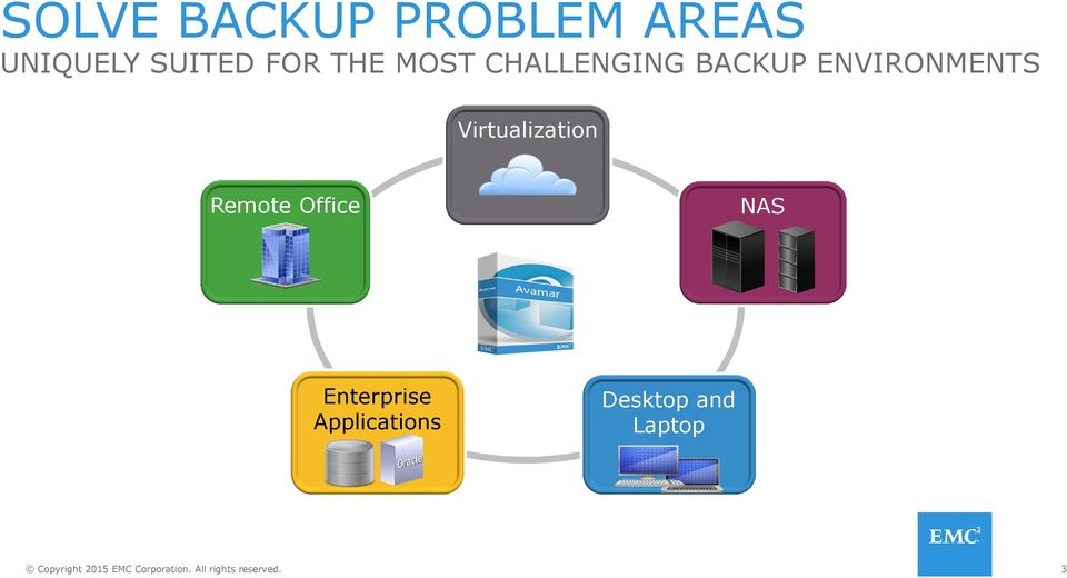 ENVIRONMENTS Virtualization Remote Office