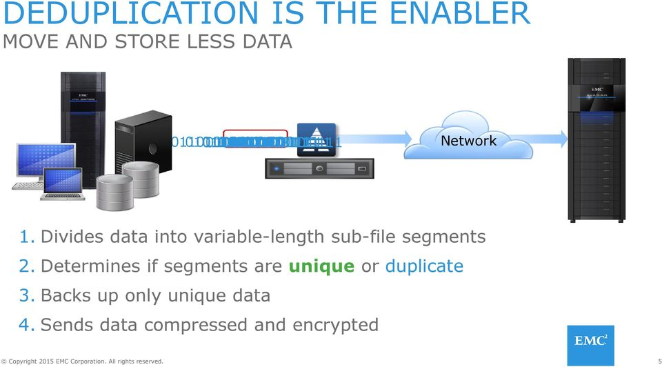010110111 Network 1. Divides data into variable-length sub-file segments 2.