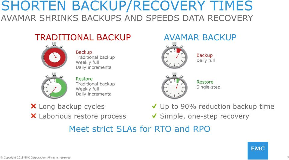 Traditional backup Weekly full Daily incremental Long backup cycles Laborious restore process