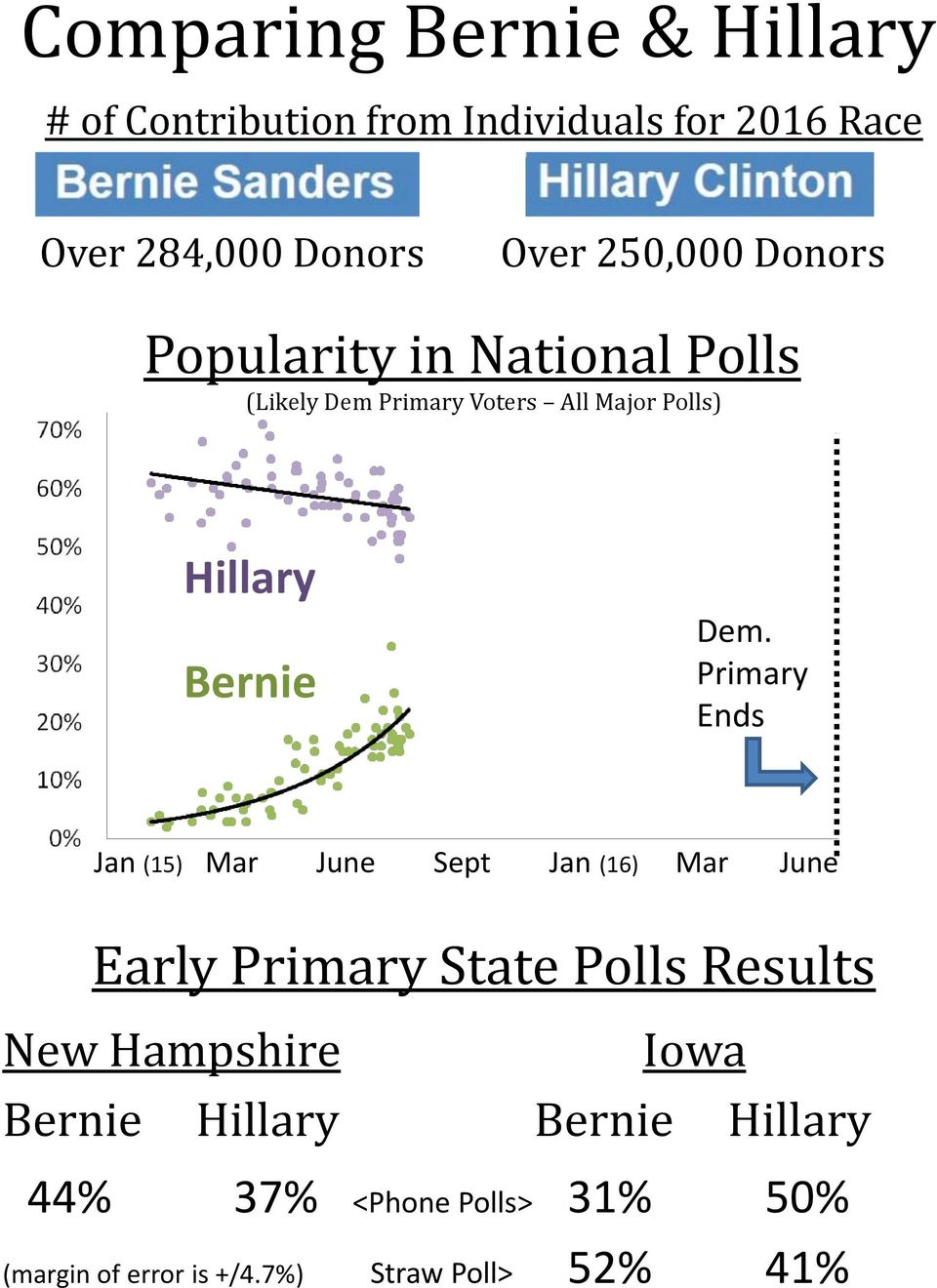 Dem. Primary Ends Jan (15) Mar June Sept Jan (16) Mar June Early Primary State Polls Results New