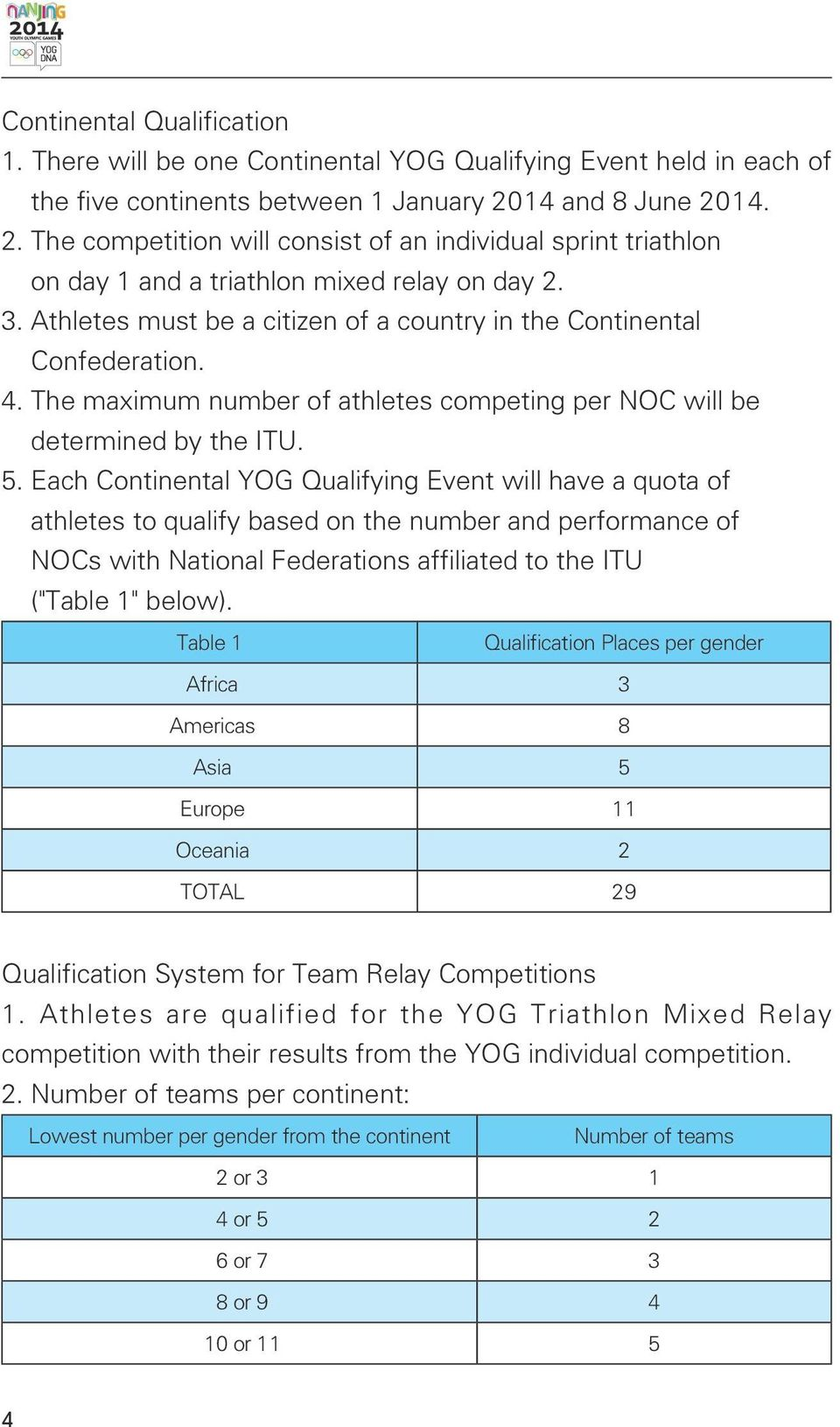 Athletes must be a citizen of a country in the Continental Confederation. 4. The maximum number of athletes competing per NOC will be determined by the ITU. 5.