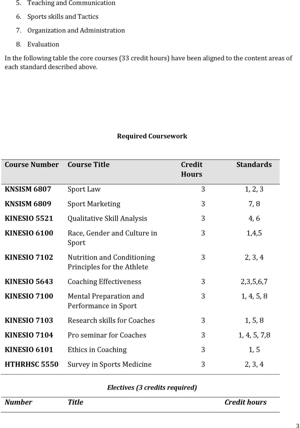Required Coursework Course Number Course Title Credit Hours Standards KNSISM 6807 Sport Law 3 1, 2, 3 KNSISM 6809 Sport Marketing 3 7, 8 KINESIO 5521 Qualitative Skill Analysis 3 4, 6 KINESIO 6100
