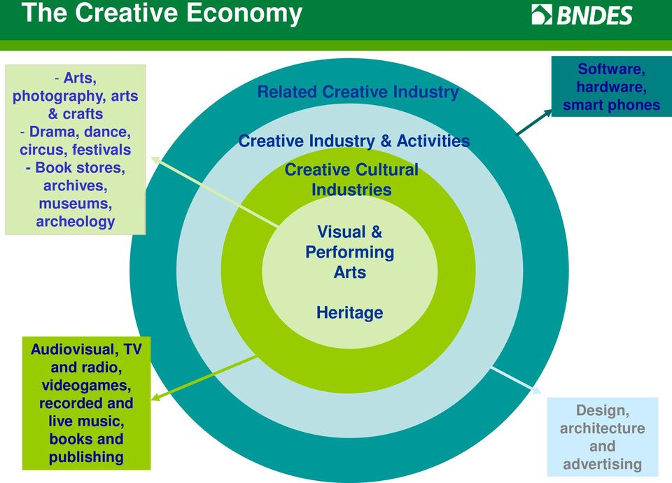 books and publishing Related Creative Industry Creative Industry & Activities Creative Cultural