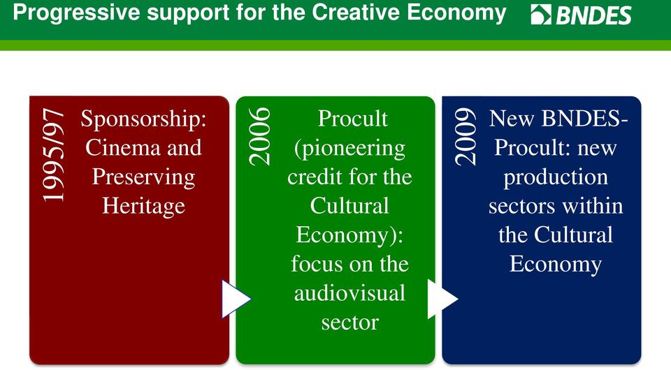 for the Cultural Economy): focus on the audiovisual sector 2009