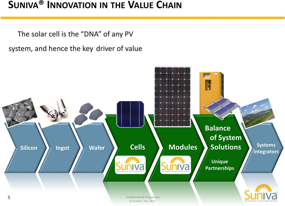 Wafer Cells Modules Balance of System Solutions Systems