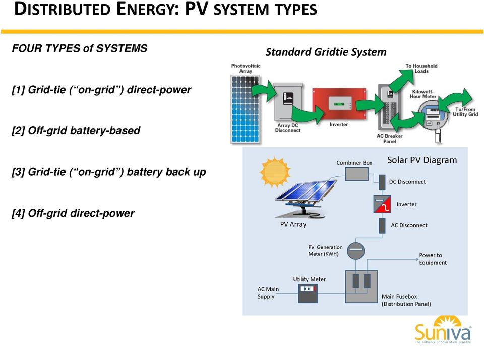 on-grid ) direct-power [2] Off-grid battery-based [3]