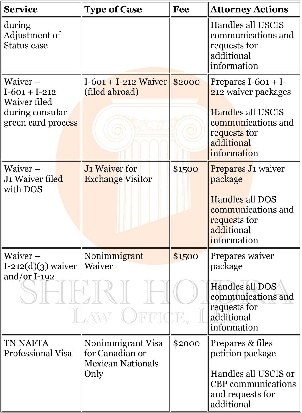 Nonimmigrant Waiver Nonimmigrant Visa for Canadian or Mexican Nationals Only $2000 Prepares I-601 + I- 212 waiver packages