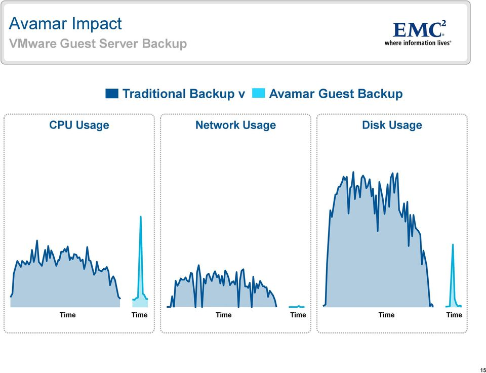 Guest Backup CPU Usage Network Usage