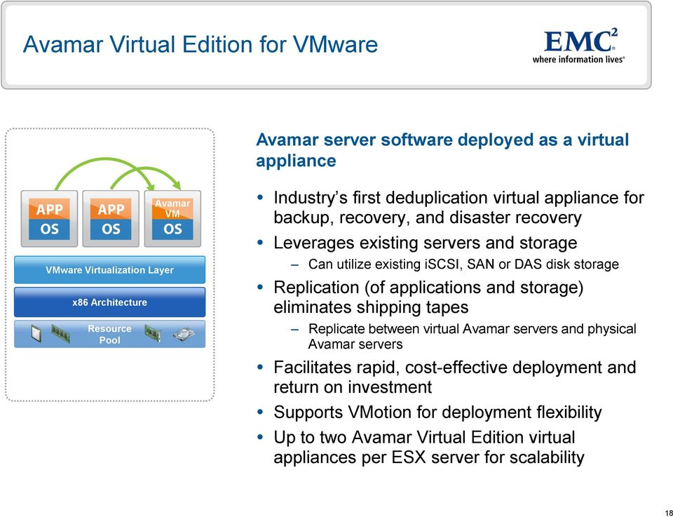 storage Replication (of applications and storage) eliminates shipping tapes Replicate between virtual Avamar servers and physical Avamar servers Facilitates rapid,