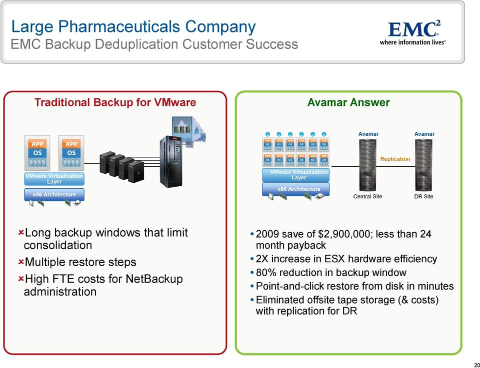 consolidation Multiple restore steps High FTE costs for NetBackup administration 2009 save of $2,900,000; less than 24 month payback 2X increase in