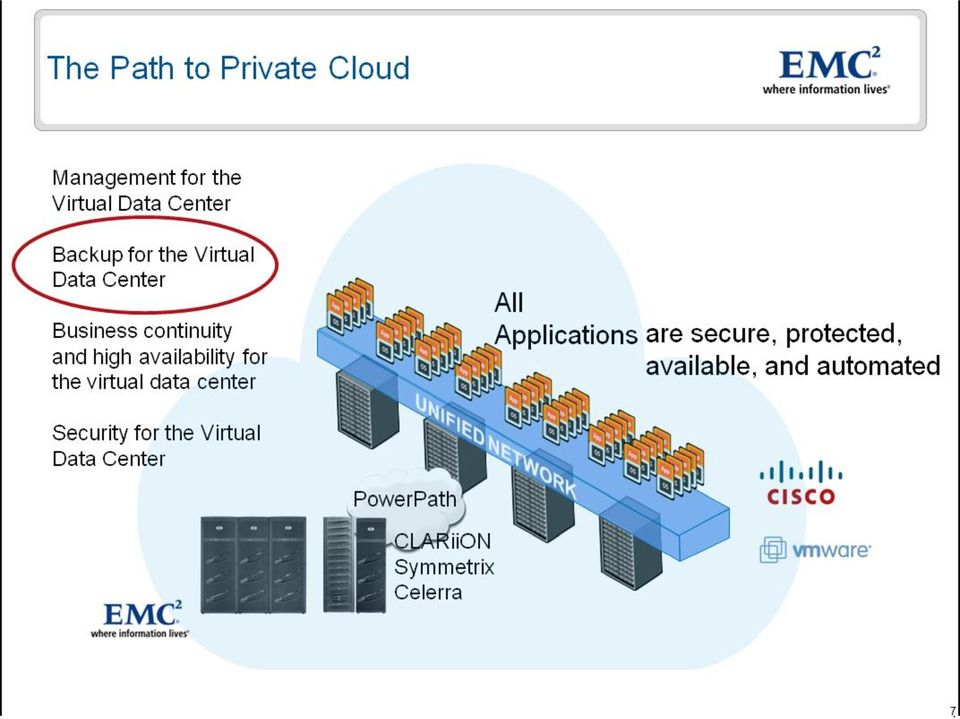 virtual data center All Applications are secure, protected, available, and