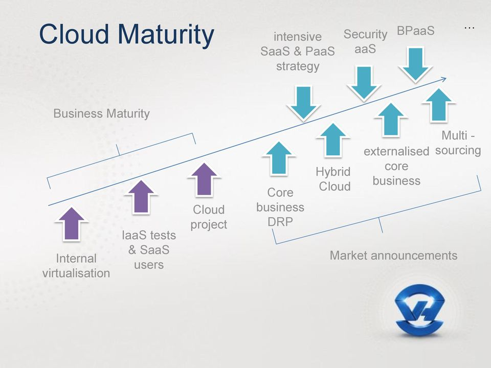 & SaaS users Cloud project Core business DRP Hybrid Cloud