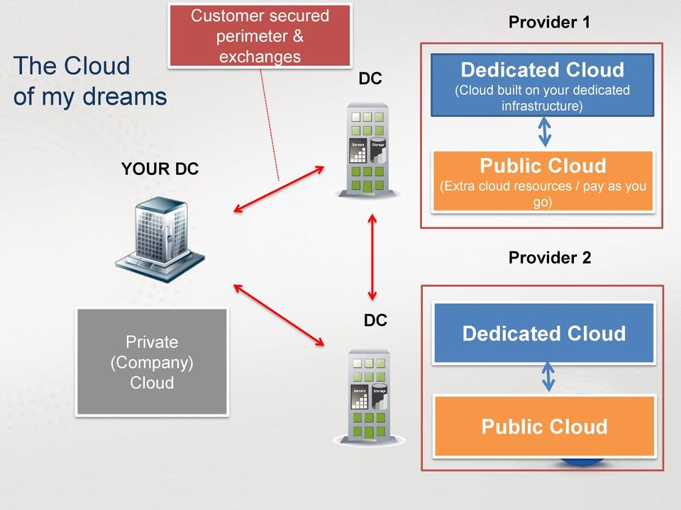 infrastructure) YOUR DC Public Cloud (Extra cloud resources / pay