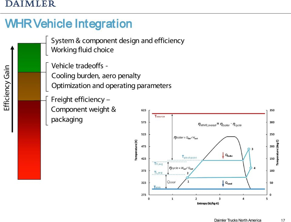 burden, aero penalty Optimization and operating parameters Freight