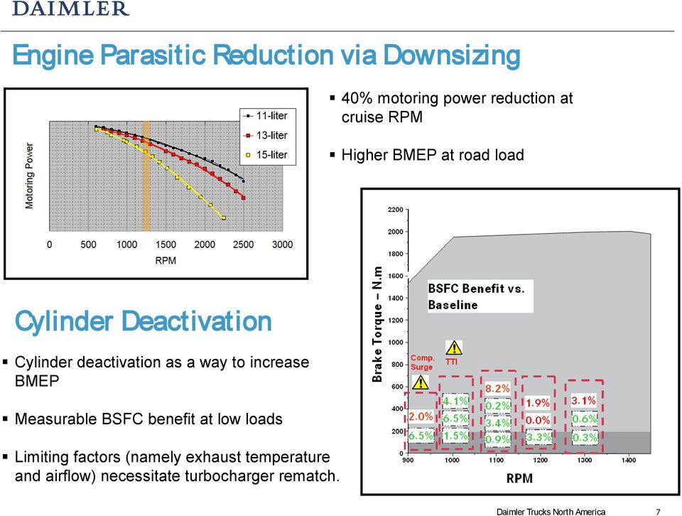 increase BMEP Measurable BSFC benefit at low loads Limiting factors (namely exhaust