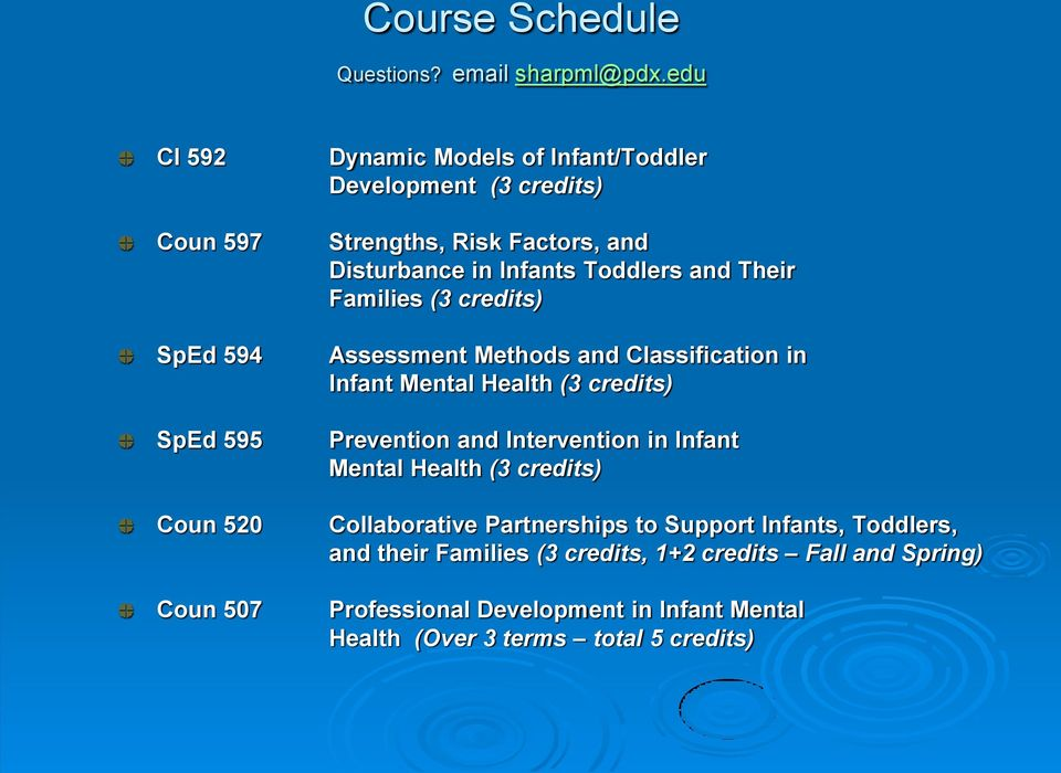 Disturbance in Infants Toddlers and Their Families (3 credits) Assessment Methods and Classification in Infant Mental Health (3 credits)