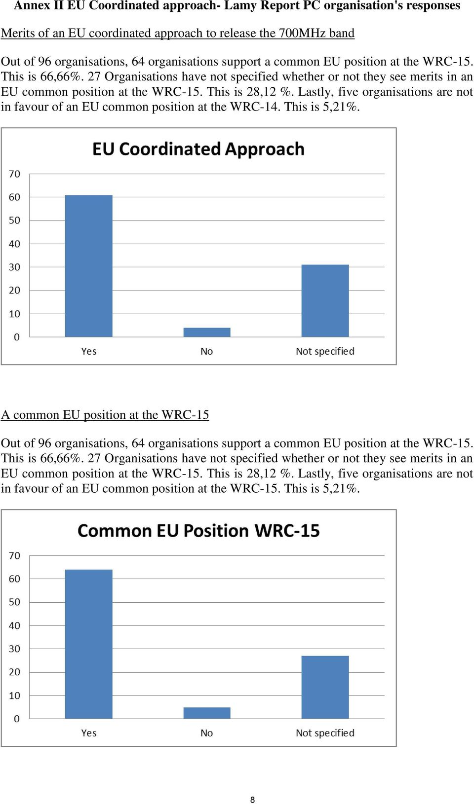 Lastly, five organisations are not in favour of an EU common position at the WRC-14. This is 5,21%.