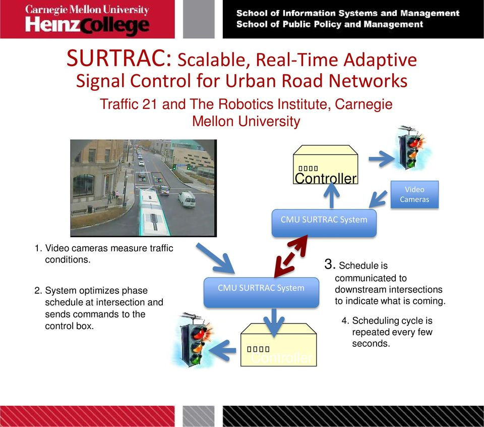 System optimizes phase schedule at intersection and sends commands to the control box. CMU SURTRAC System Controller 3.
