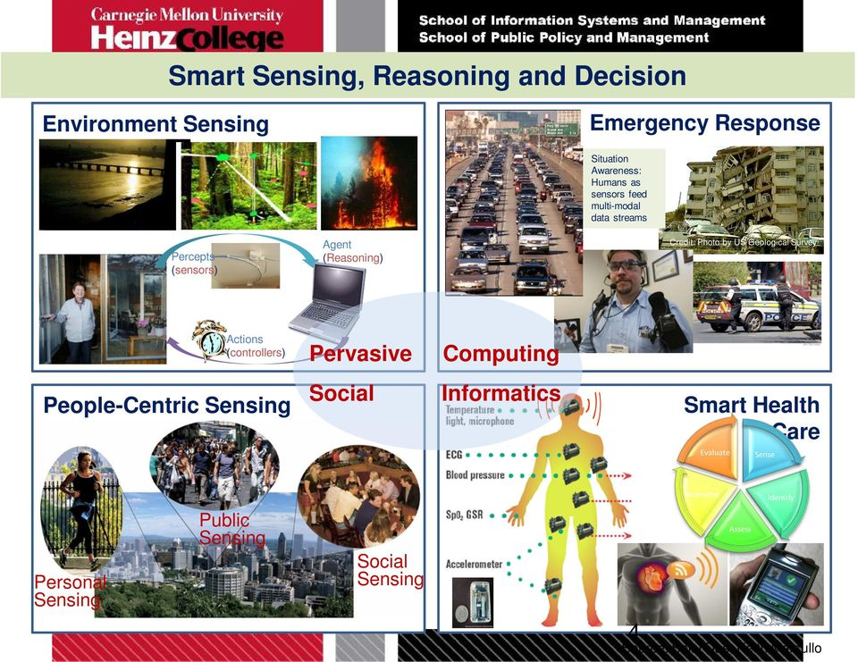 Survey Actions (controllers) Pervasive Computing People-Centric Sensing Social Informatics Smart Health Care